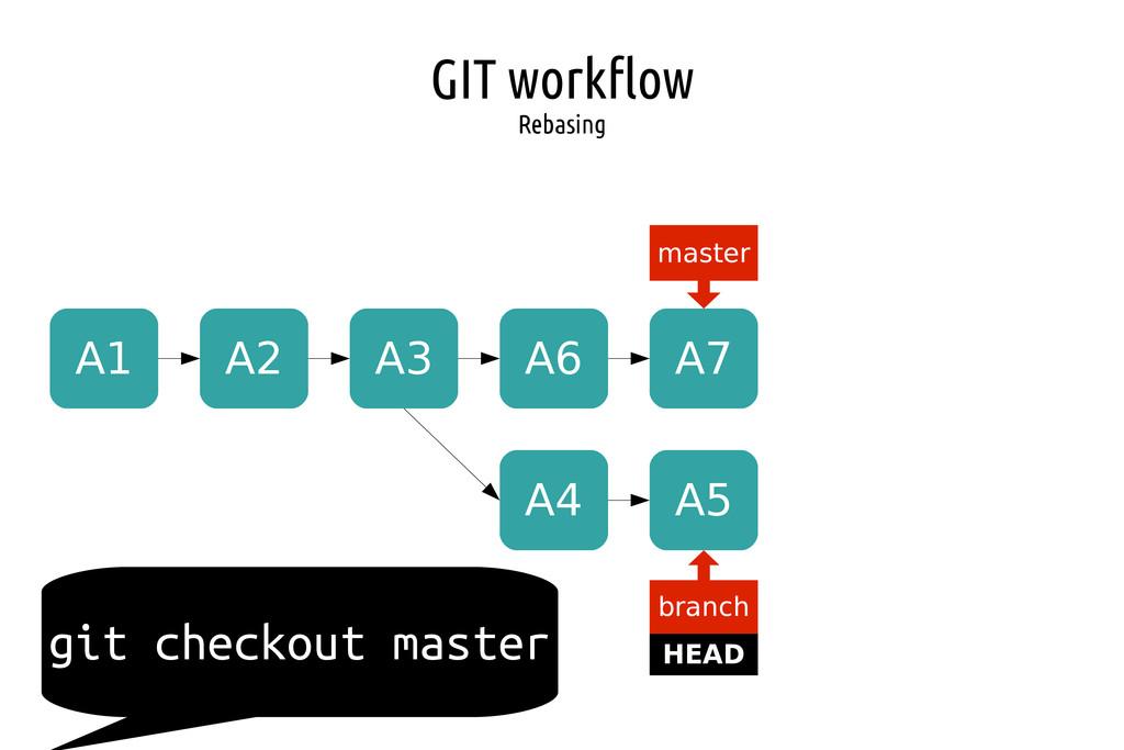 GIT workflow Rebasing A1 A2 A3 master HEAD bran...