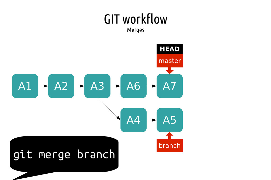 GIT workflow Merges A1 A2 A3 master HEAD branch...