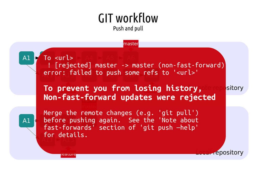 GIT workflow Push and pull Remote repository Lo...