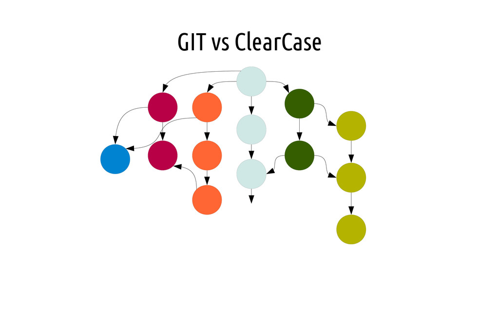 GIT vs ClearCase