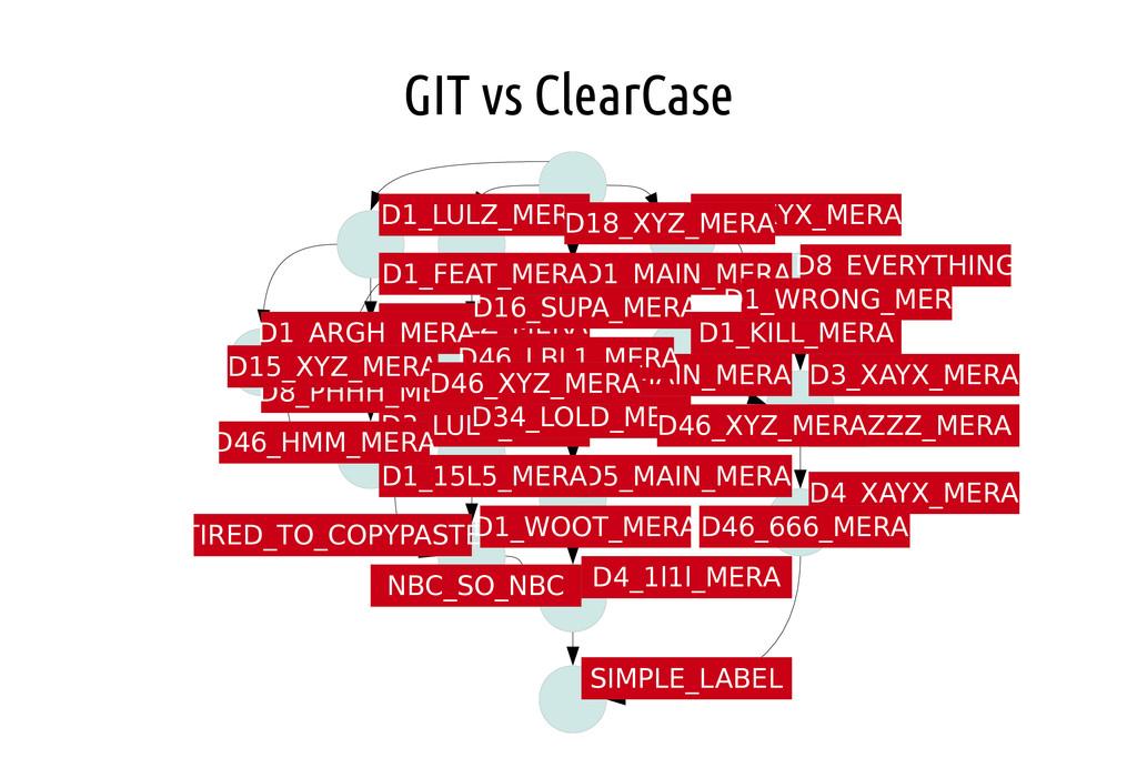 GIT vs ClearCase D1_XXYX_MERA D3_XAYX_MERA D4_X...