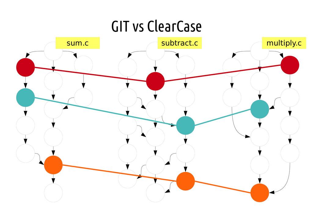 GIT vs ClearCase sum.c subtract.c multiply.c