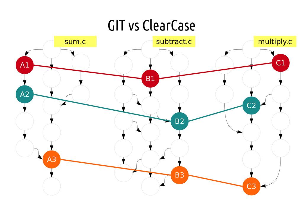 GIT vs ClearCase A3 A1 A2 B1 C2 C1 C3 B2 B3 sum...