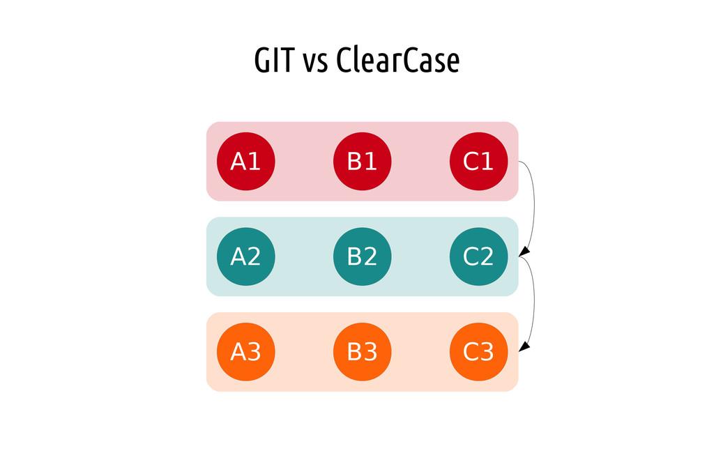 GIT vs ClearCase A1 B1 C1 A2 B2 C2 A3 B3 C3