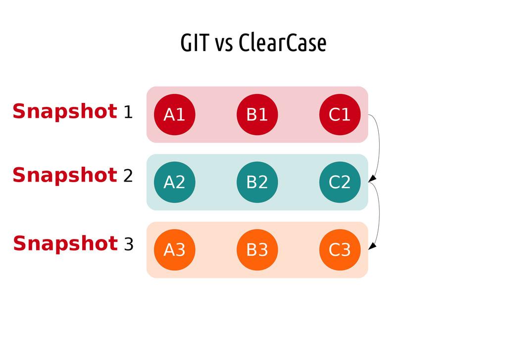 GIT vs ClearCase A1 B1 C1 A2 B2 C2 A3 B3 C3 Sna...