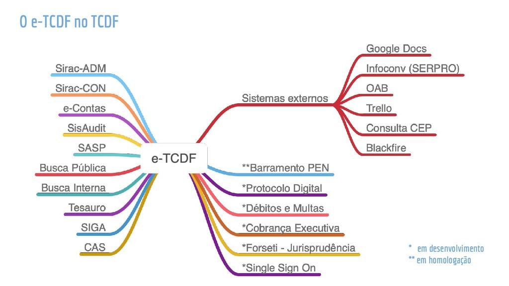 O e-TCDF no TCDF * em desenvolvimento ** em hom...