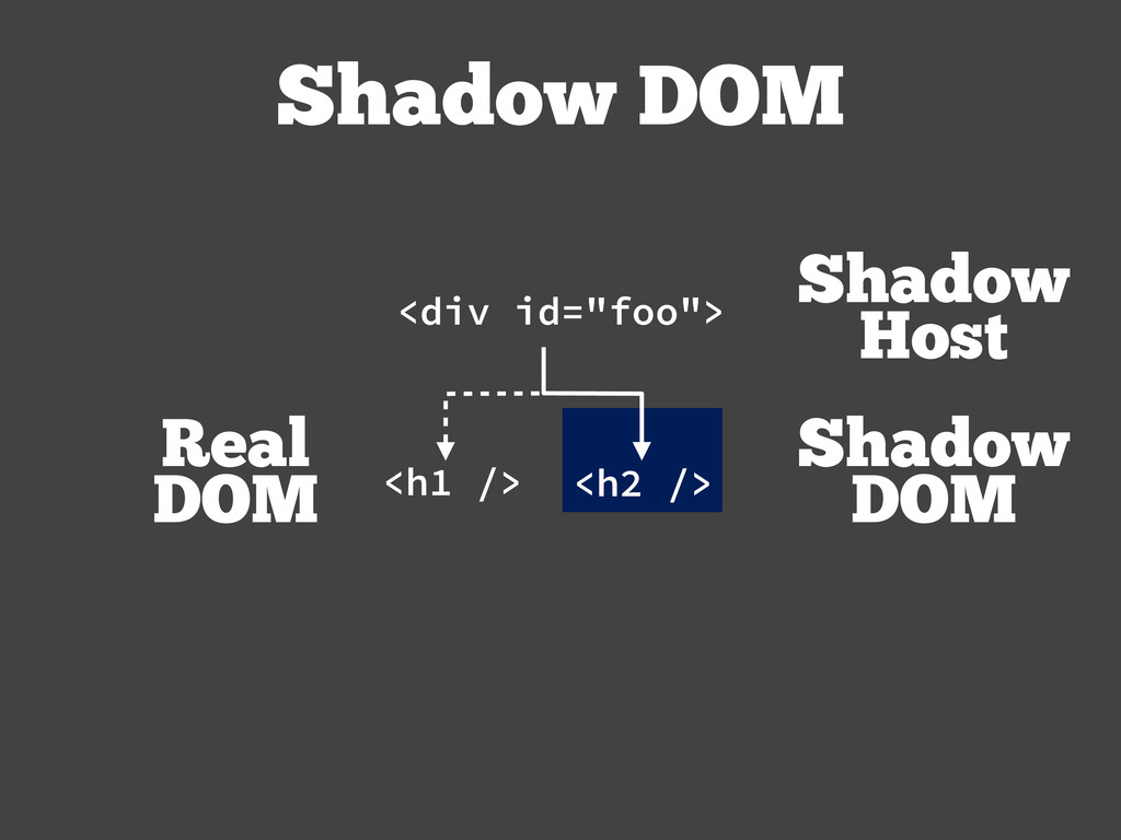 "Shadow DOM <h1 /> <h2 /> <div id=""foo""> Real DO..."