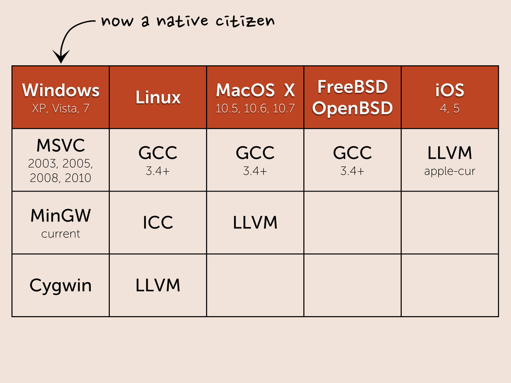 Windows XP, Vista, 7 Linux MacOS X 10.5, 10.6, ...