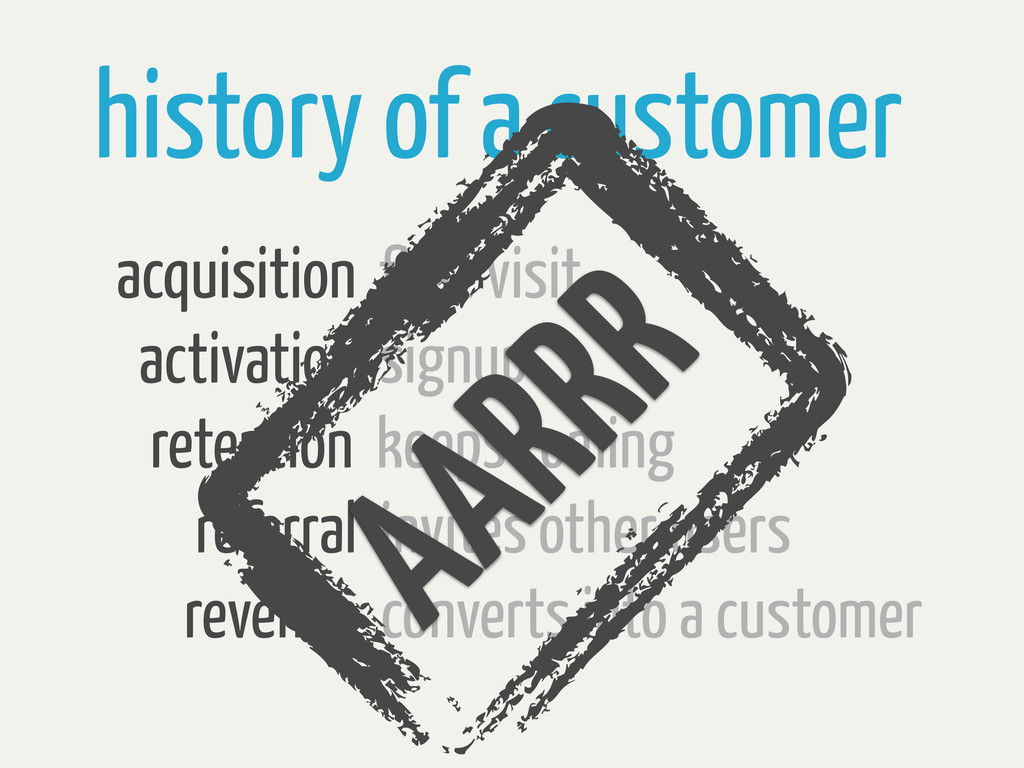 history of a customer acquisition first visit a...