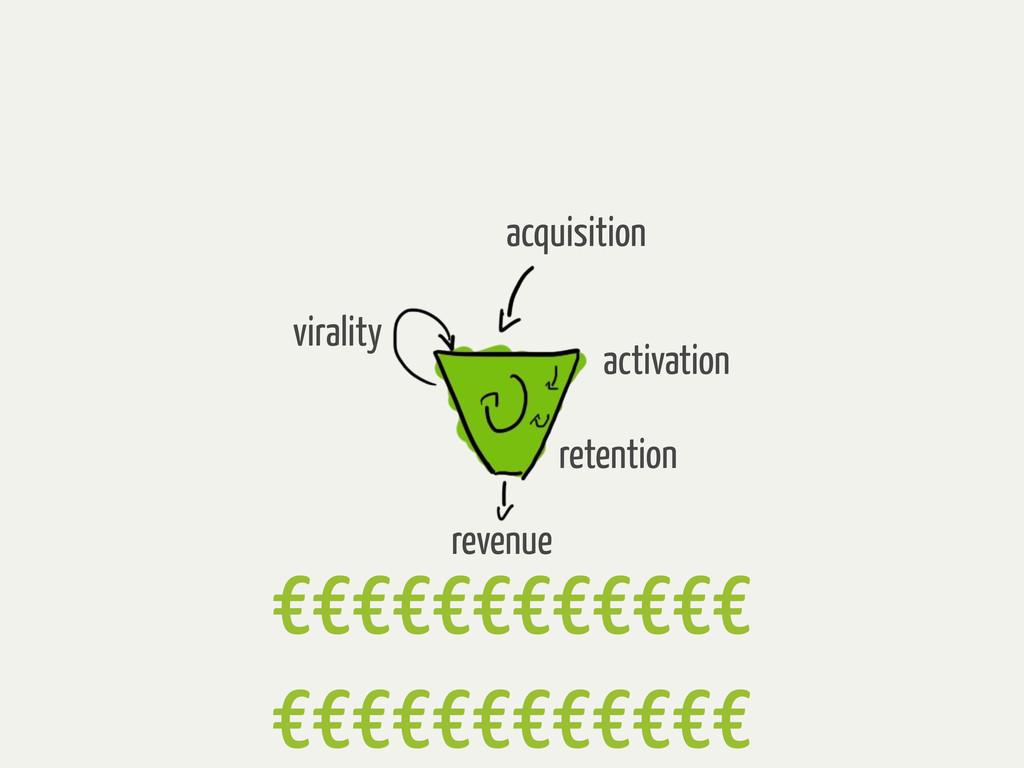 virality acquisition activation retention reven...