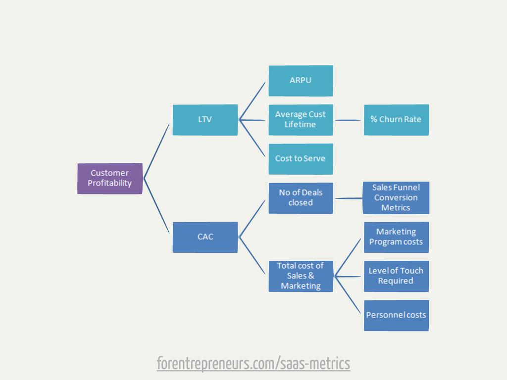 forentrepreneurs.com/saas-metrics