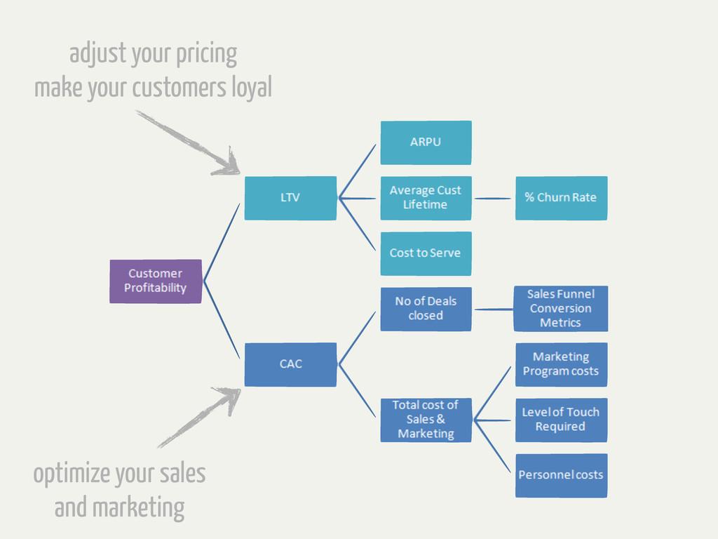adjust your pricing make your customers loyal o...