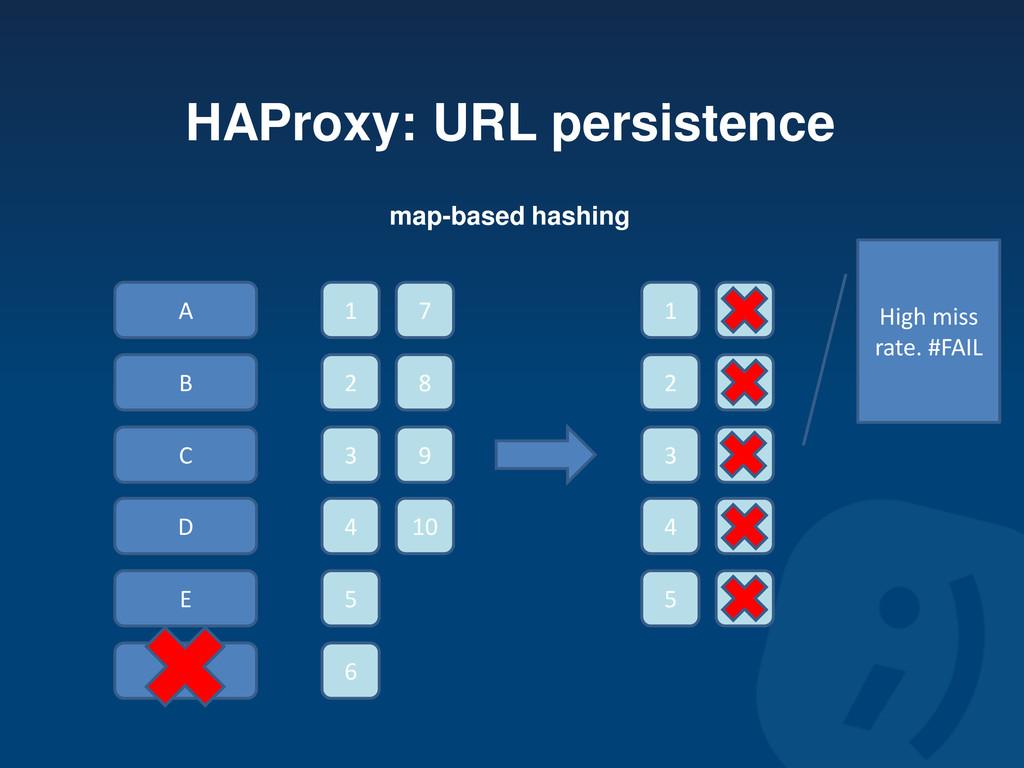 HAProxy: URL persistence A B C D E F 1 2 3 4 5 ...