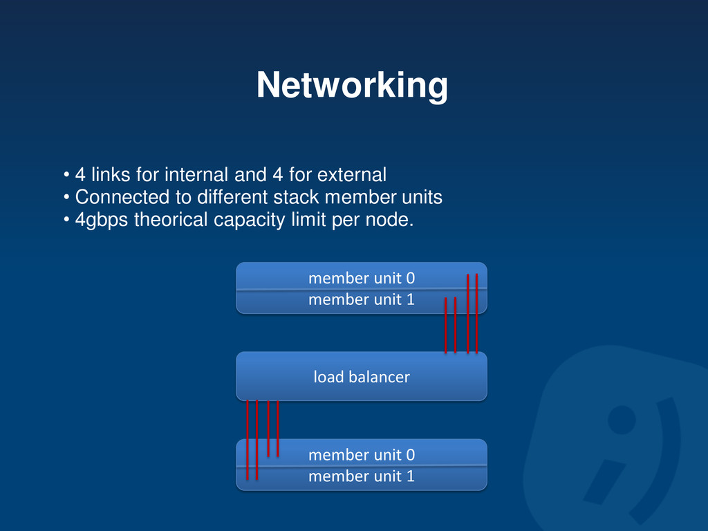 Networking • 4 links for internal and 4 for ext...