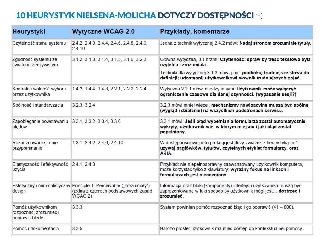 10 HEURYSTYK NIELSENA-MOLICHA DOTYCZY DOSTĘPNOŚ...