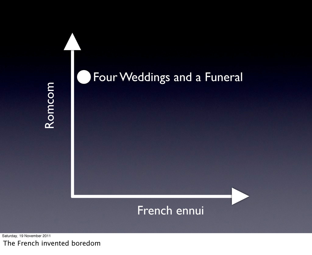 Romcom French ennui Four Weddings and a Funeral...