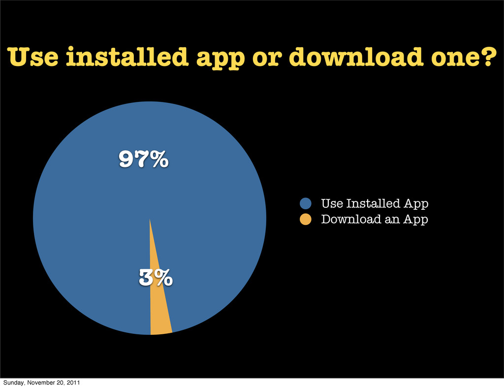 3% 97% Use Installed App Download an App Use in...