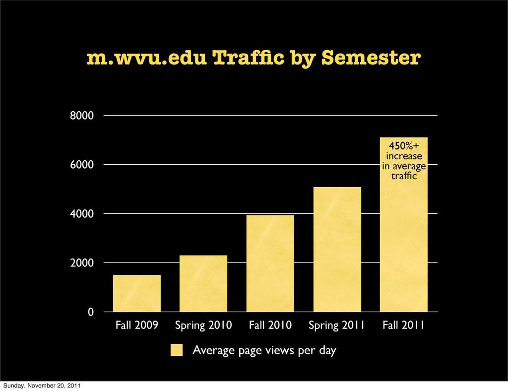 0 2000 4000 6000 8000 Fall 2009 Spring 2010 Fal...