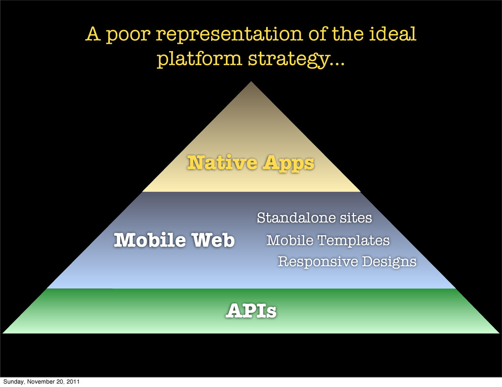 APIs Mobile Web Native Apps Mobile Templates St...