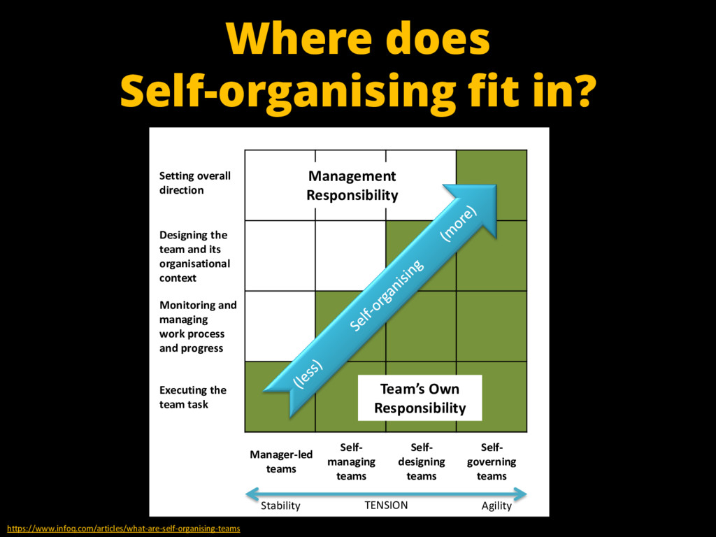 Where does Self-organising fit in? https://www....