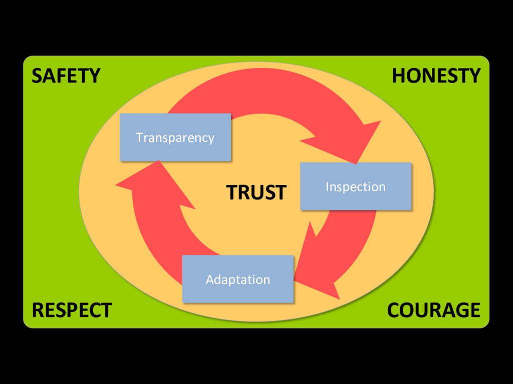 SAFETY RESPECT HONESTY COURAGE TRUST Inspection...
