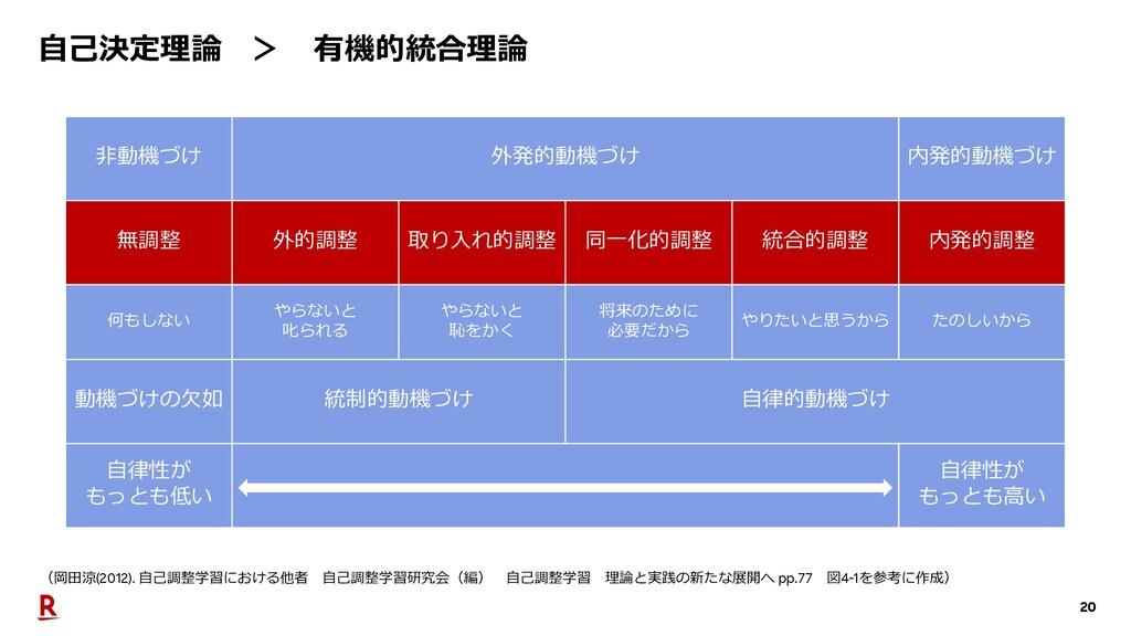 20 ⾃⼰決定理論 > 有機的統合理論 (岡⽥涼(2012). ⾃⼰調整学習における他者 ⾃⼰...