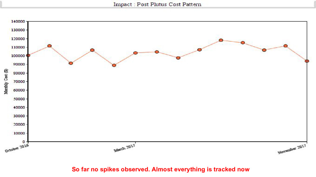 So far no spikes observed. Almost everything is...