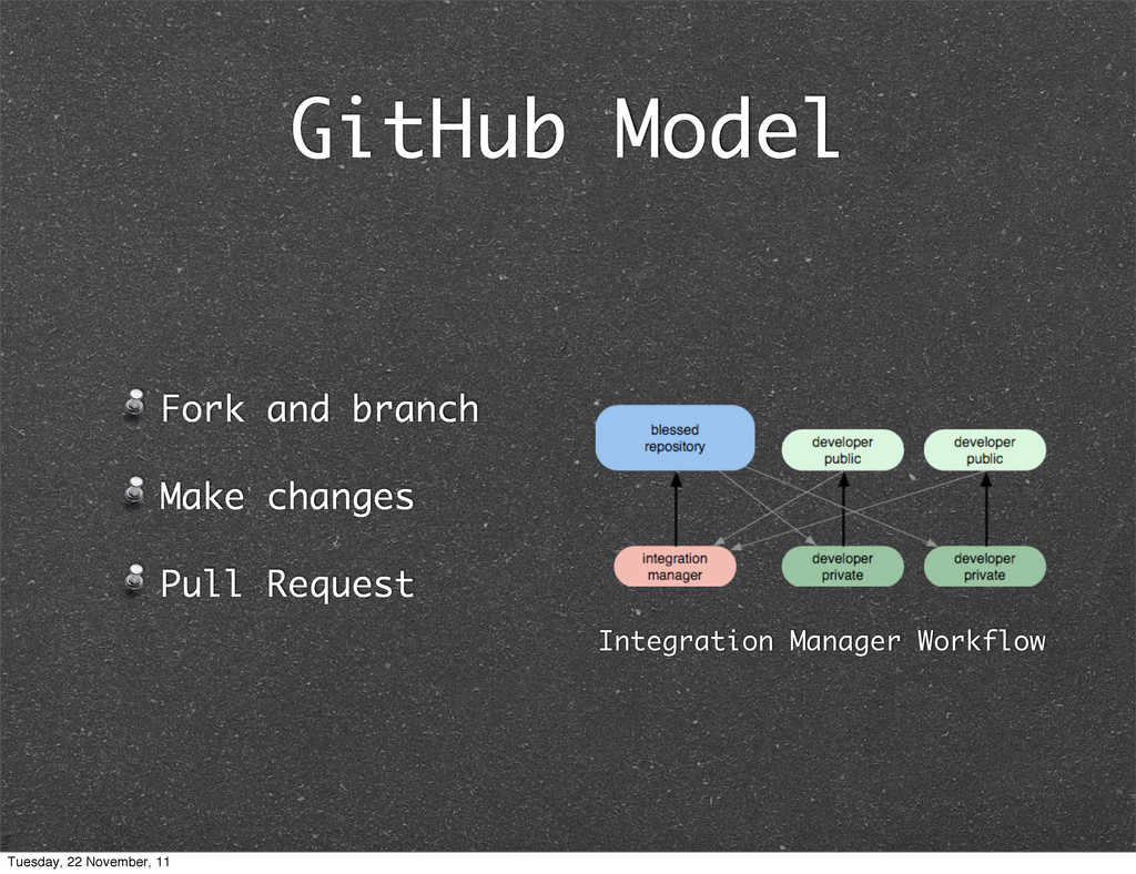 GitHub Model Fork and branch Make changes Pull ...