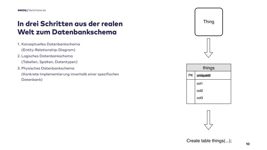 10 1. Konzeptuelles Datenbankschema (Entity-Re...