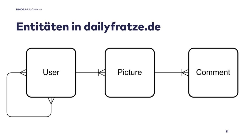 11 Entitäten in dailyfratze.de dailyfratze.de