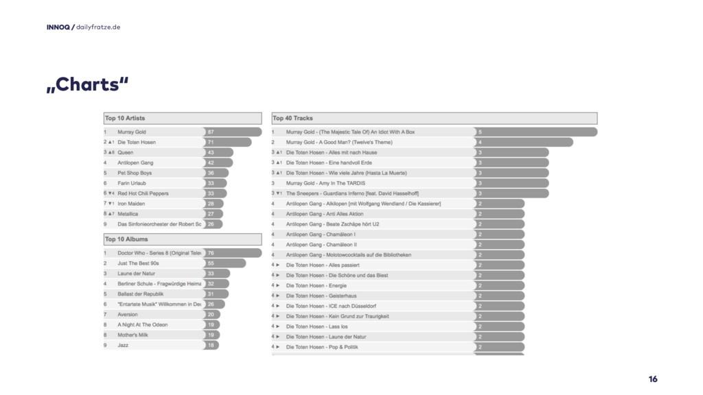 """16 dailyfratze.de """"Charts"""""""