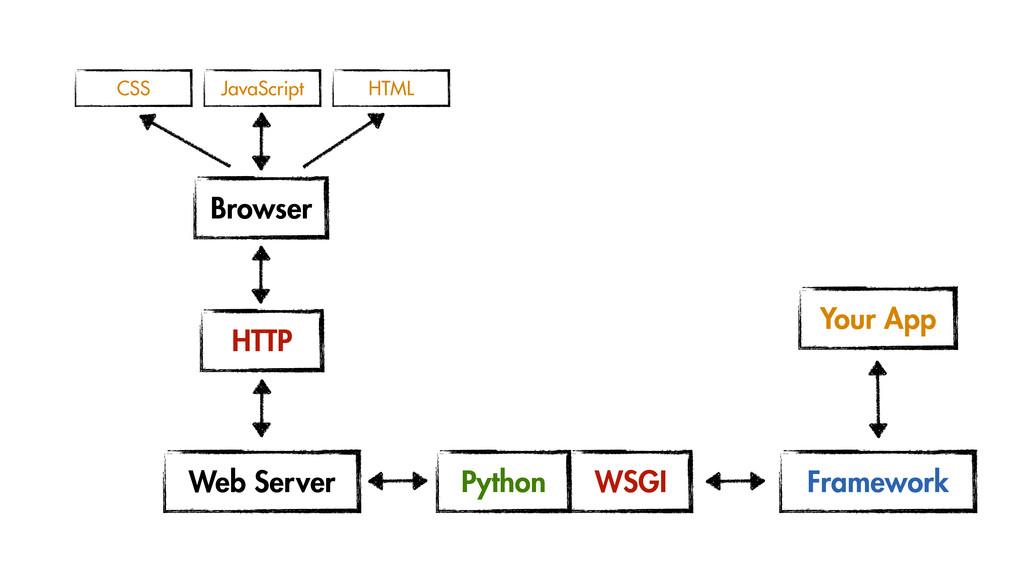 HTTP Web Server Browser CSS HTML JavaScript WSG...