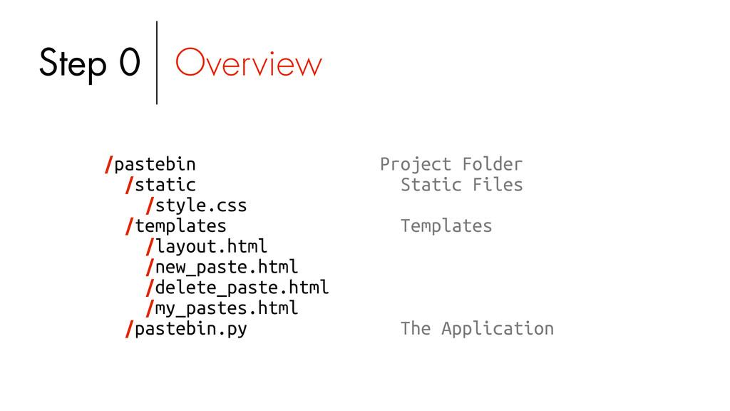 /pastebin /static /style.css /templates /layout...