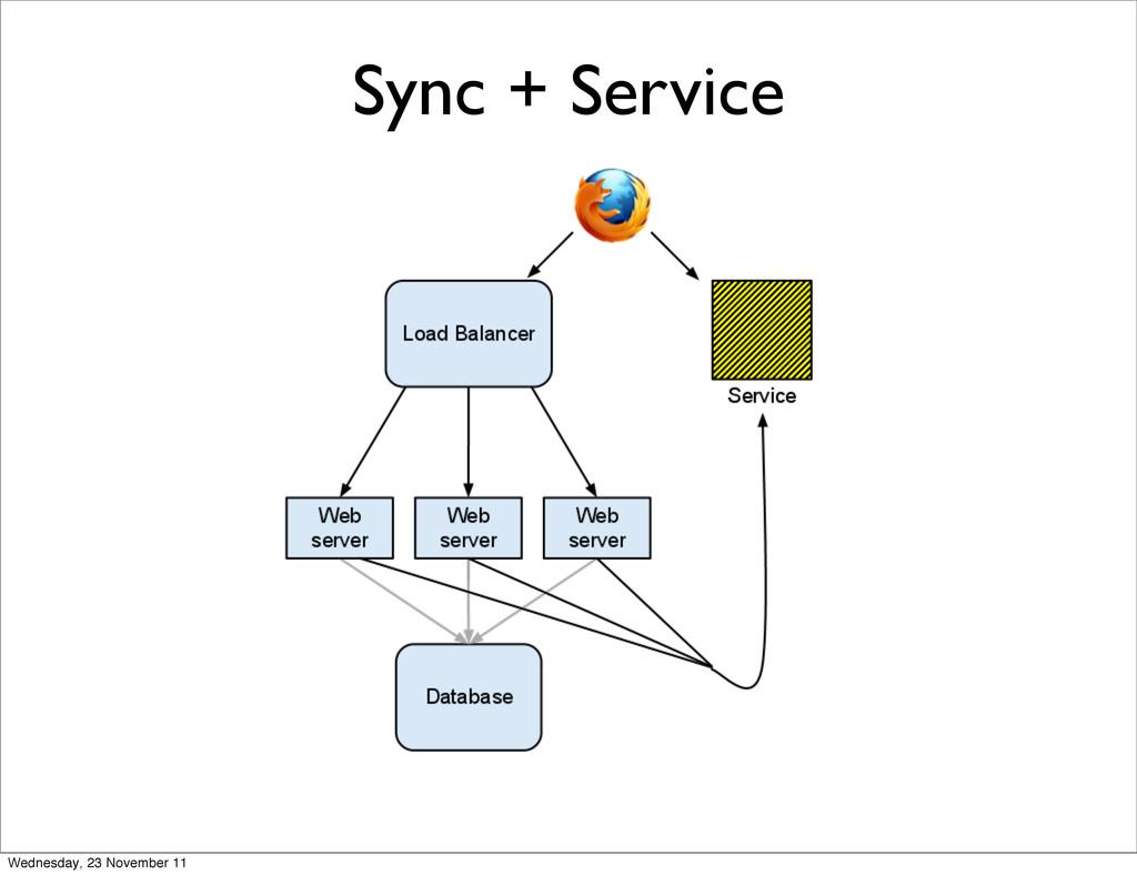 Sync + Service Wednesday, 23 November 11