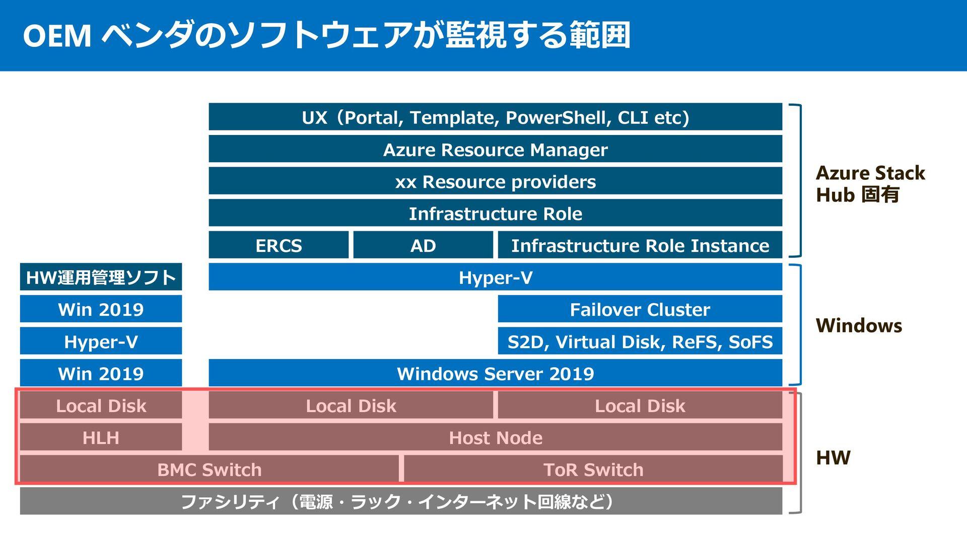その2︓監視 Azure Stack というアプリケーションが監視する範囲