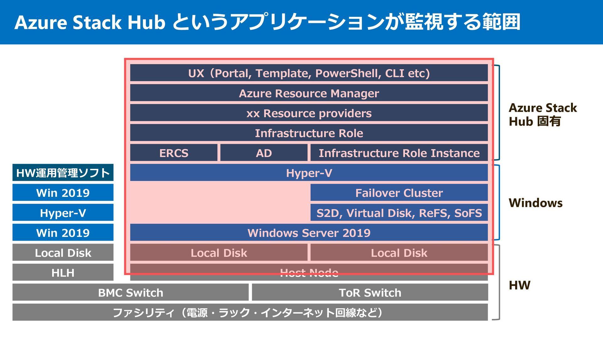 その2︓監視 OEM ベンダのソフトウェアが監視する範囲