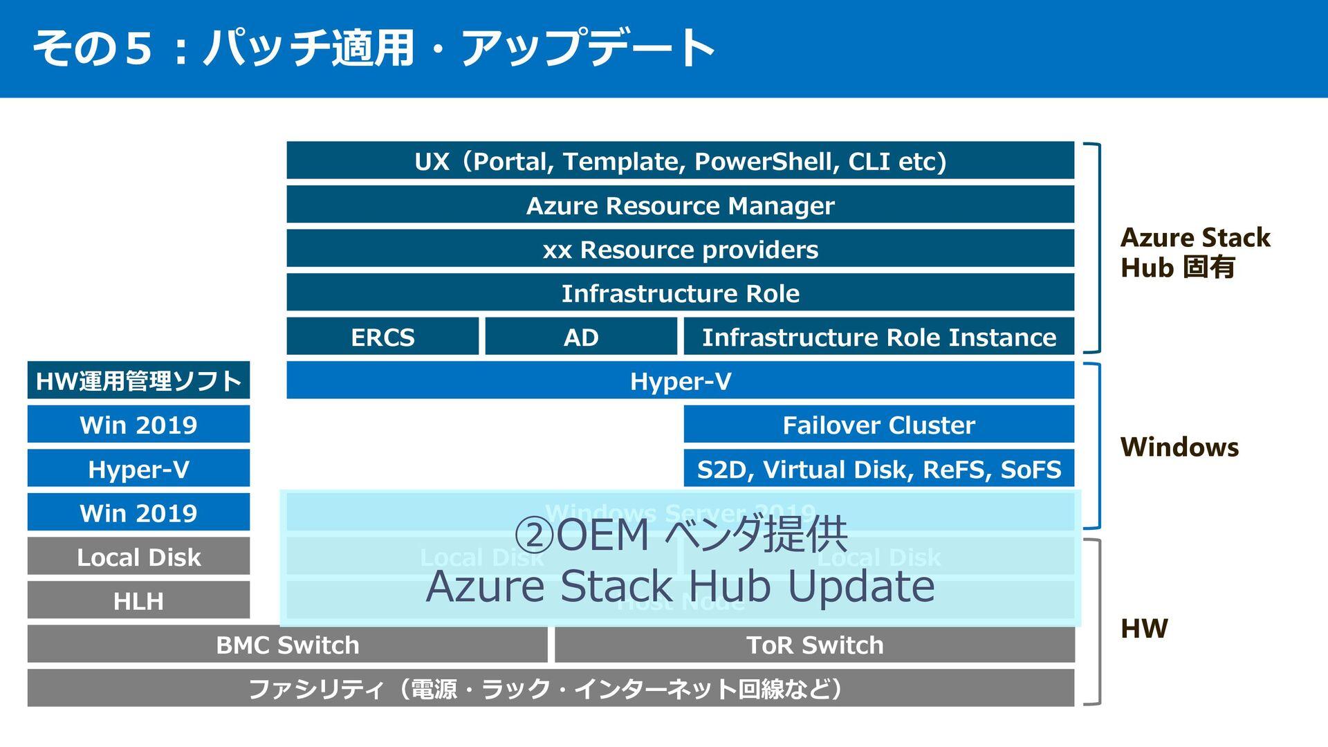 Azure Stack 運⽤その5 パッチ適⽤・アップデート