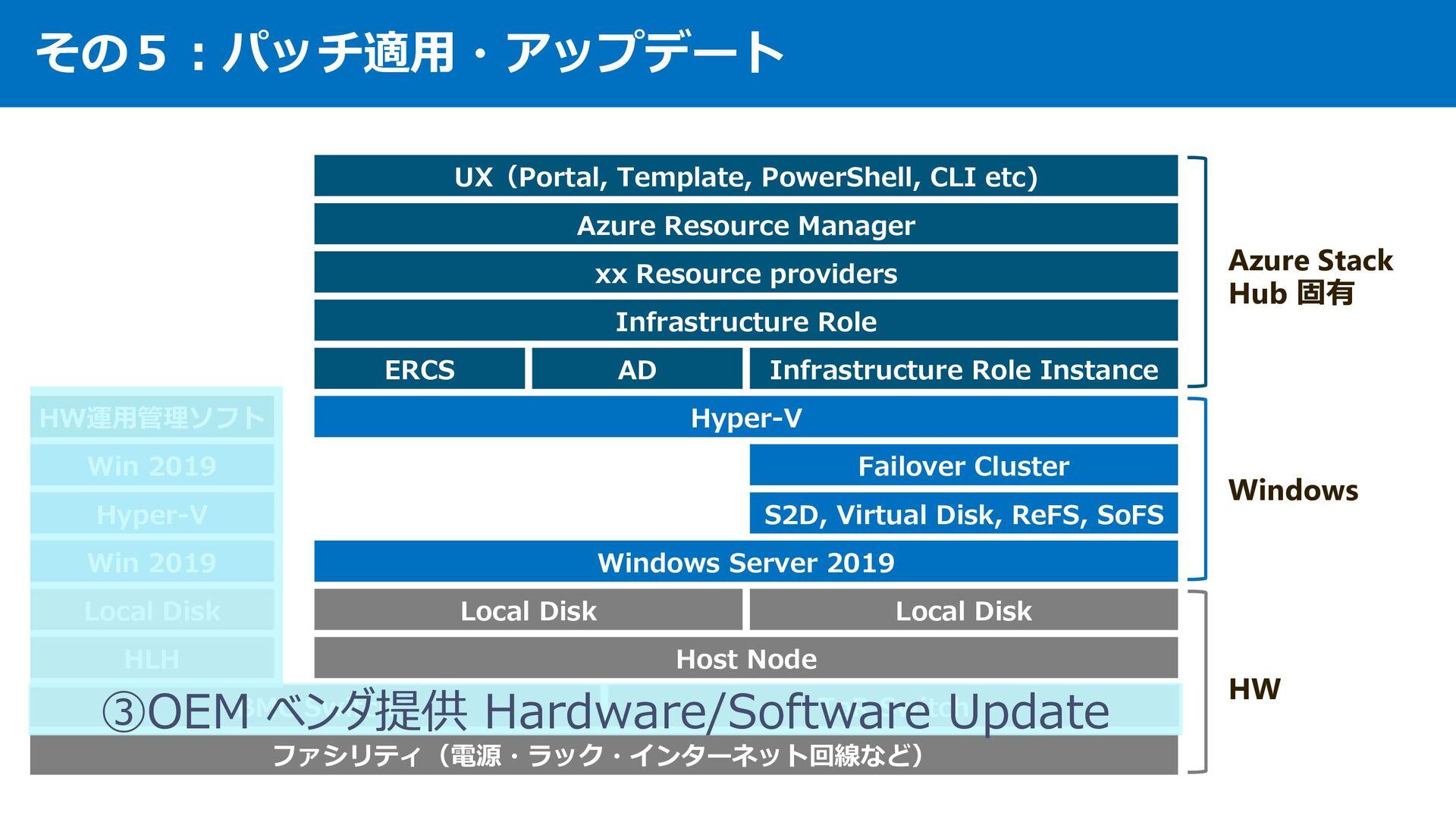 その5︓パッチ適⽤・アップデート OEM ベンダ提供 Azure Stack Update ・...