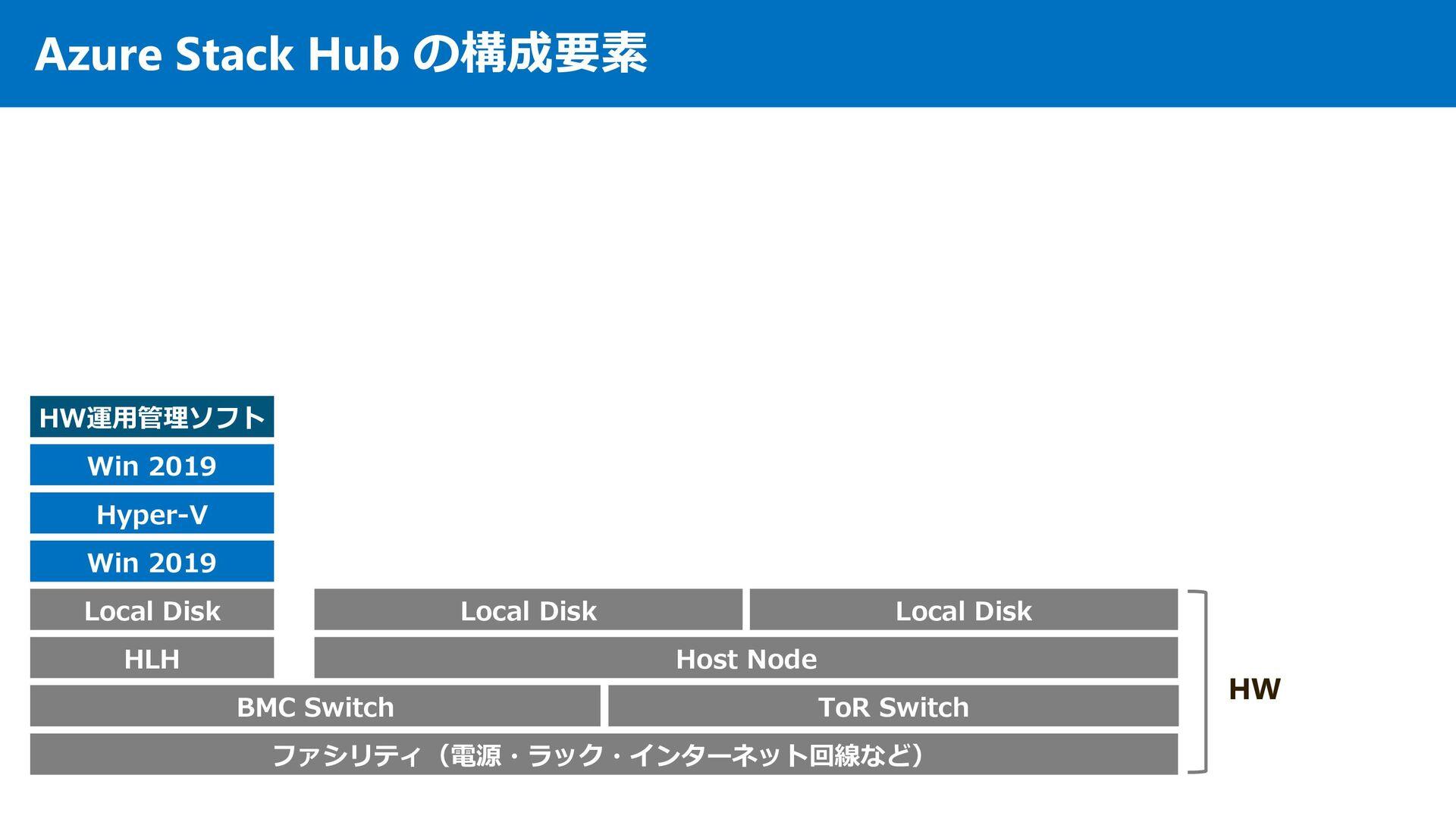 Azure Stack の構成要素