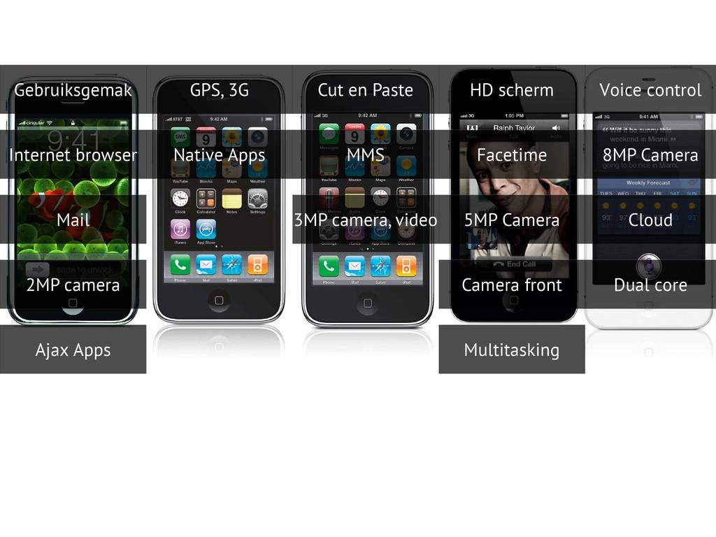 Gebruiksgemak Internet browser Mail GPS, 3G 2MP...