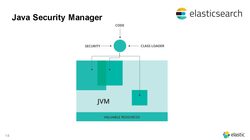 18 Java Security Manager