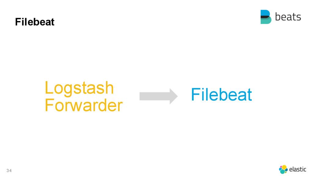 34 Filebeat Logstash Forwarder Filebeat