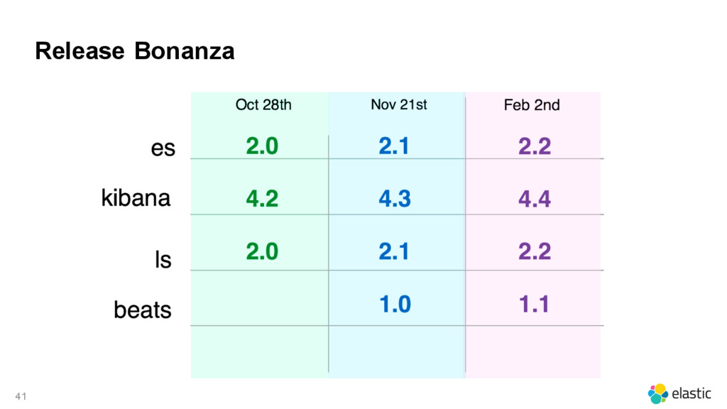 41 Release Bonanza