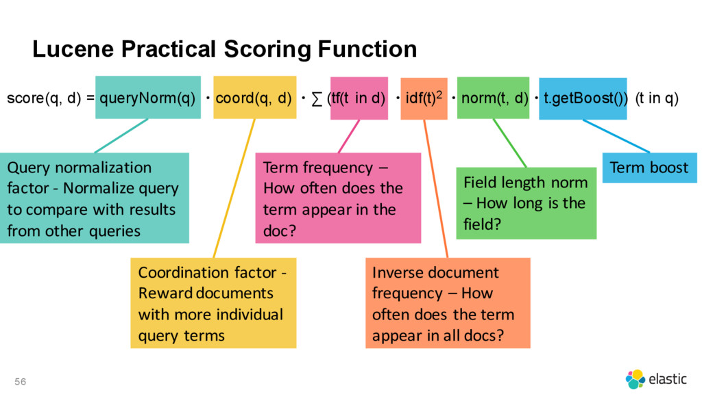 56 Lucene Practical Scoring Function score(q, d...