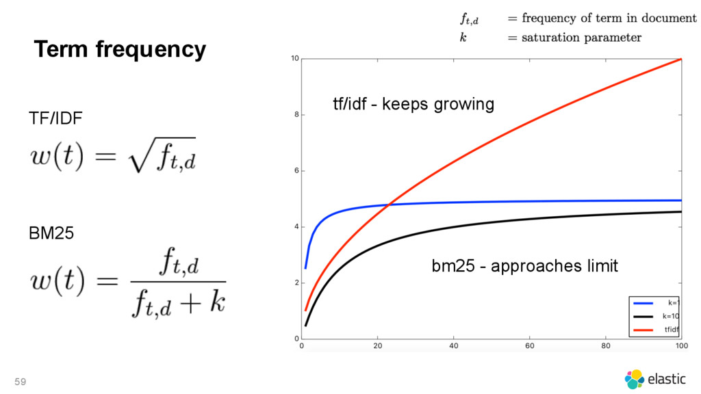 59 Term frequency bm25 - approaches limit tf/id...