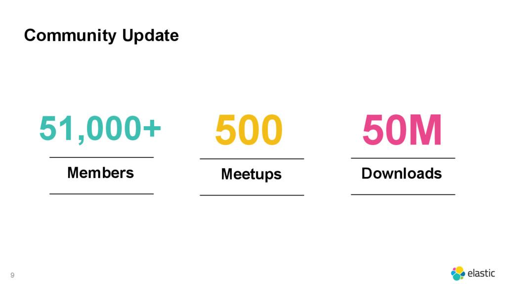 9 Meetups 500 Community Update Members 51,000+ ...