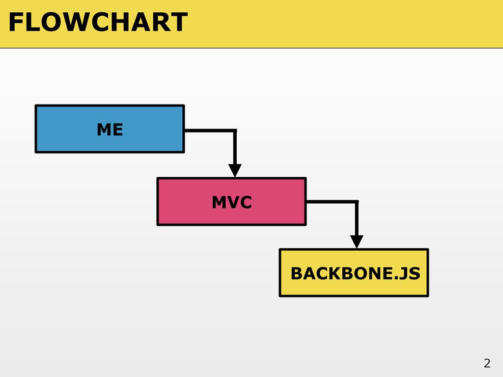 FLOWCHART 2 MVC ME BACKBONE.JS