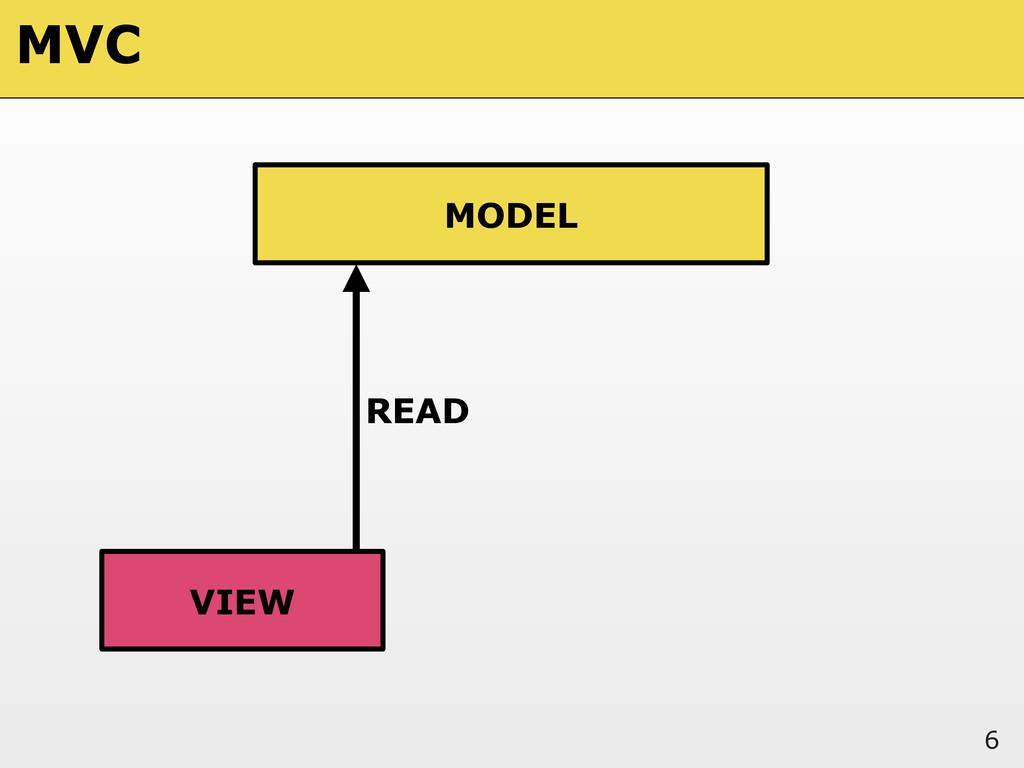 6 MODEL VIEW READ MVC