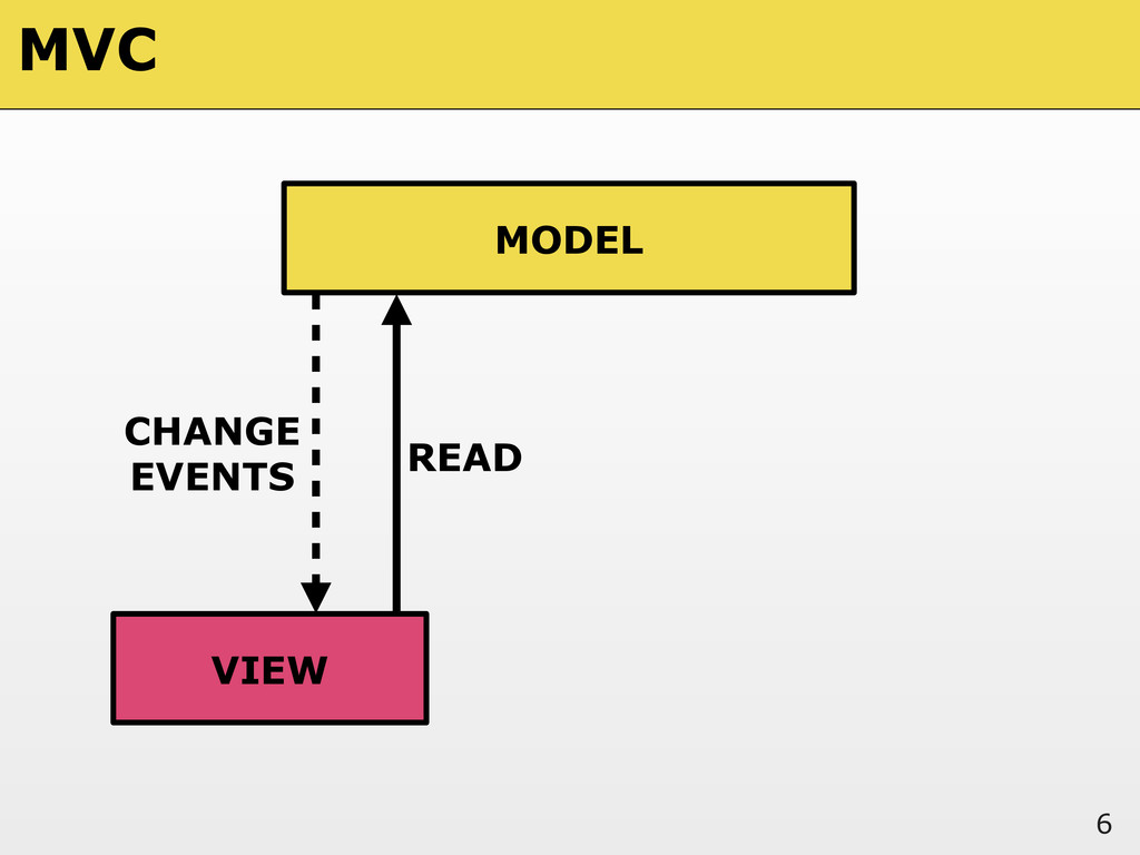 6 MODEL VIEW READ CHANGE EVENTS MVC