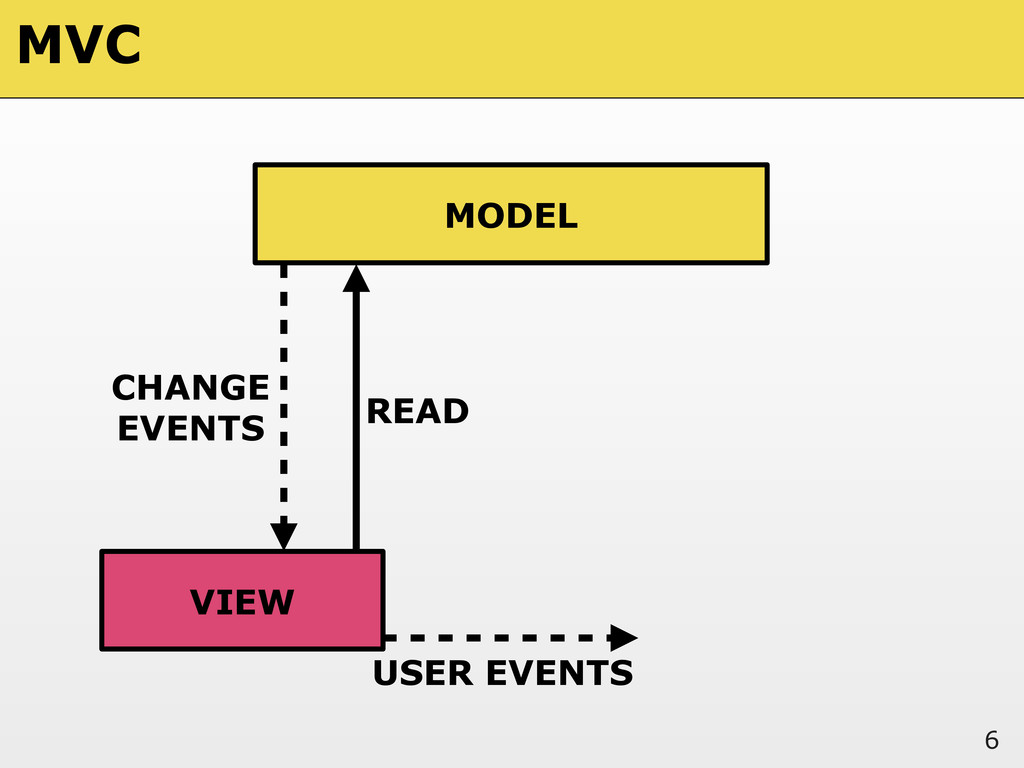 6 MODEL VIEW READ USER EVENTS CHANGE EVENTS MVC